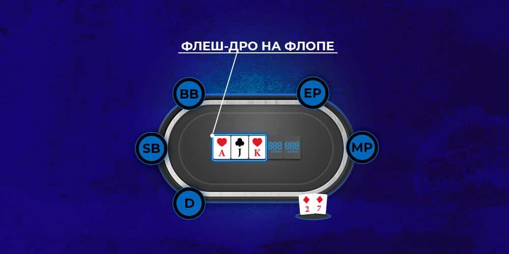 Флэш дро на флопе в покере