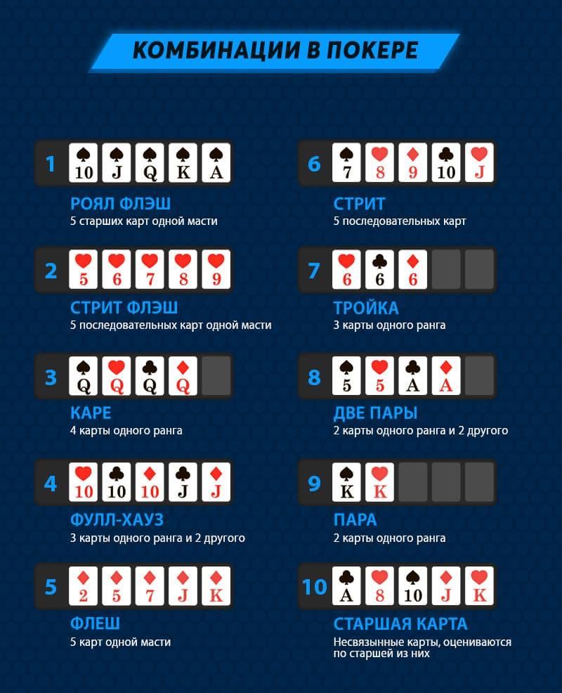 Все возможные комбинации в покере.