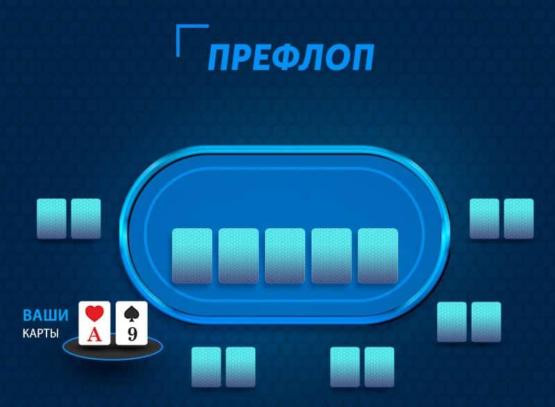 Префлоп - первая улица торгов в покере.