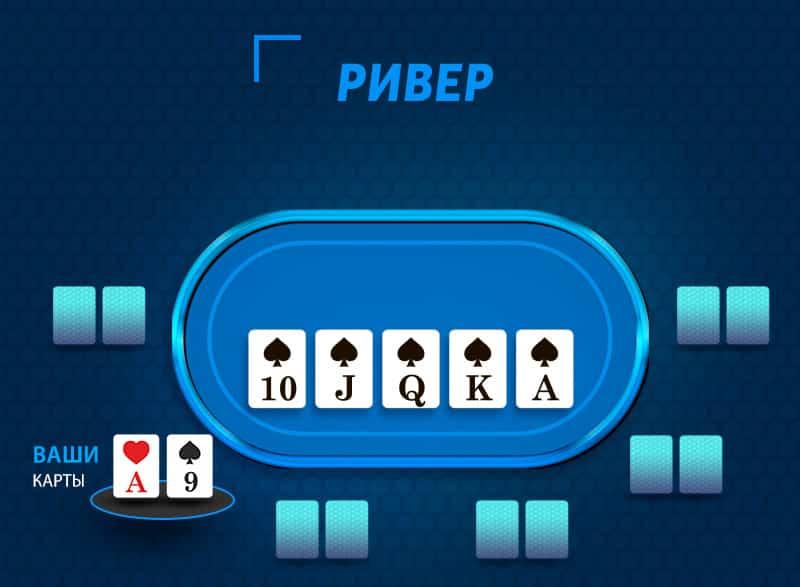 Ривер - последняя улица торгов в покере.