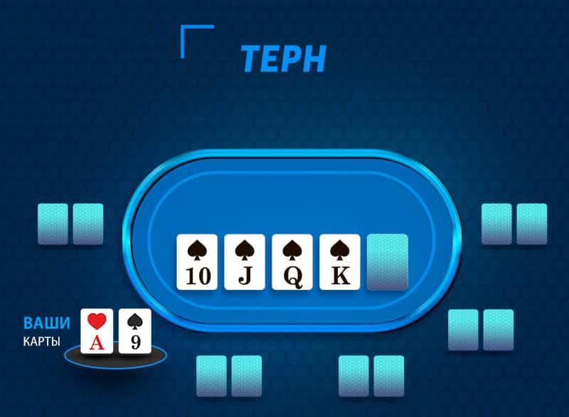 Терн - третья улица торгов в покере.